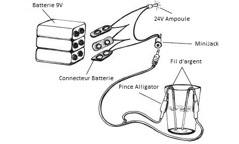 fabrication-generateur-argent-colloidal